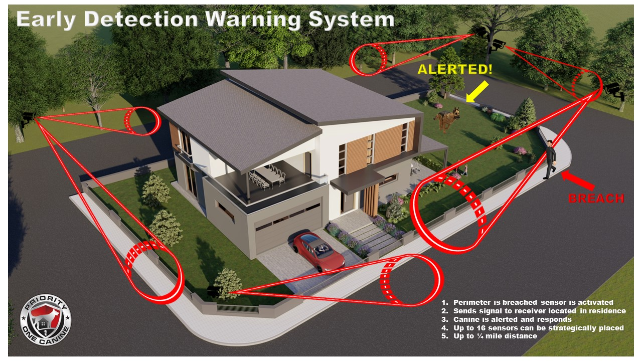 Early Detection Warning System for Protection Dogs